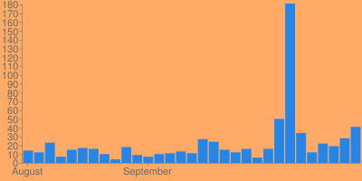 Visits to Hype Dark In The Last Month