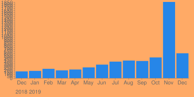Visits to Hype Dark Over The Last Year