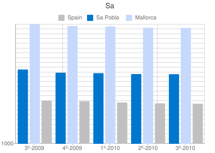 Property prices per m2 in Sa Pobla