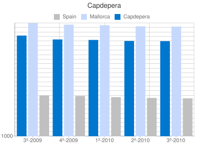 Property prices per m2 in Capdepera