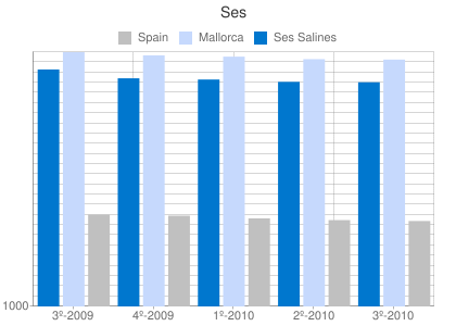 Property prices per m2 in Ses Salines