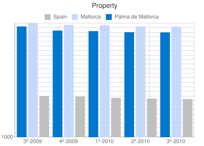 Property prices per m2 in Palma de Mallorca