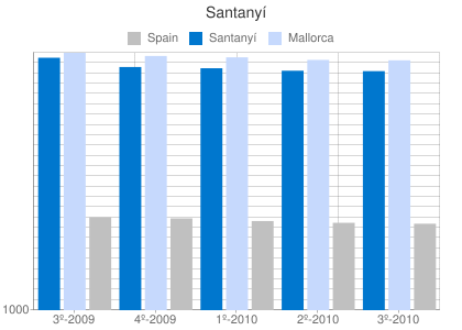 Property prices per m2 in Santanyí