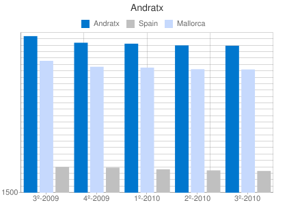 Property prices per m2 in Andratx