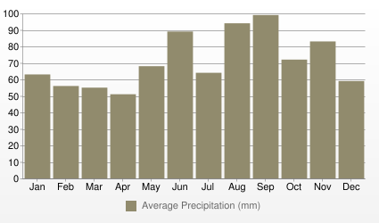 Geneva Average Precipitation (mm)