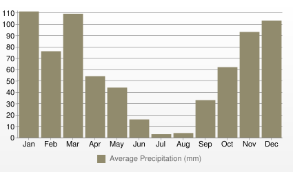 Lisbon Average Precipitation (mm)