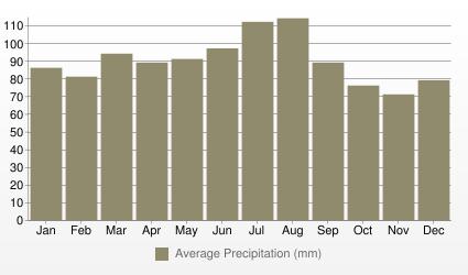 Baltimore Average Precipitation (mm)