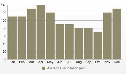 Memphis Average Precipitation (mm)