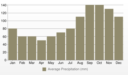 Stavanger Average Precipitation (mm)