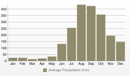Manila Average Precipitation (mm)