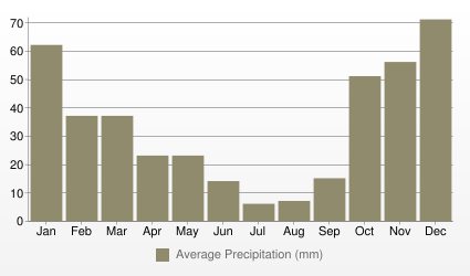 Athens Average Precipitation (mm)