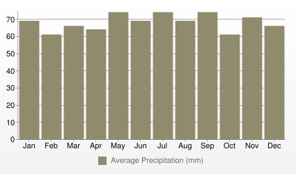 Toronto Average Precipitation (mm)