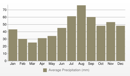 Stockholm Average Precipitation (mm)