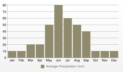 Calgary Average Precipitation (mm)
