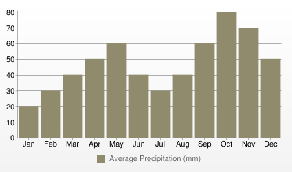 Avignon Average Precipitation (mm)