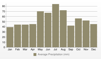 Vienna Average Precipitation (mm)