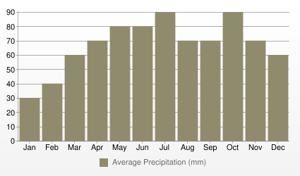 Verona Average Precipitation (mm)