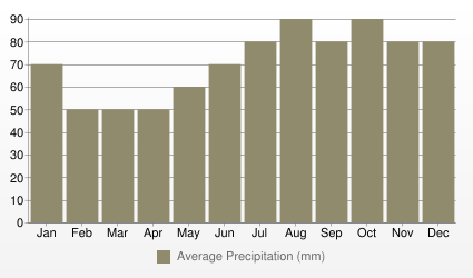 Manchester Average Precipitation (mm)