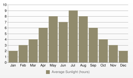 Vancouver Average Sunlight (hours)