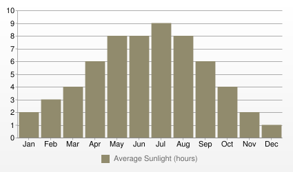 Vienna Average Sunlight (hours)