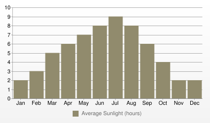 Milan Average Sunlight (hours)