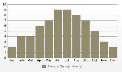 Toronto Average Sunlight (hours)