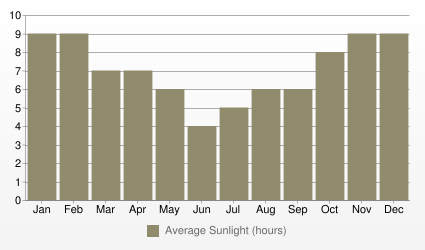 Buenos Aires Average Sunlight (hours)