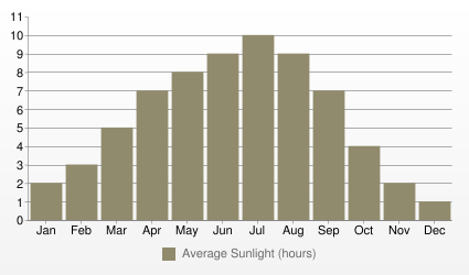 Geneva Average Sunlight (hours)