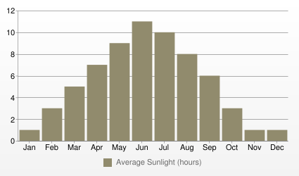 Stockholm Average Sunlight (hours)