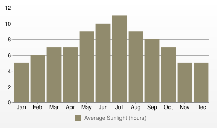 Boston Average Sunlight (hours)