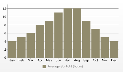 Athens Average Sunlight (hours)