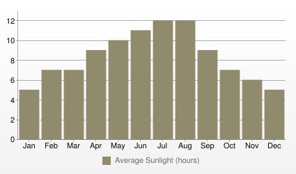 Lisbon Average Sunlight (hours)