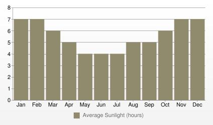 Auckland Average Sunlight (hours)