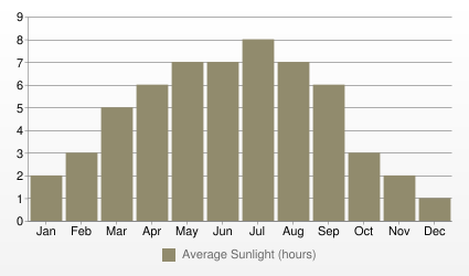 Zurich Average Sunlight (hours)