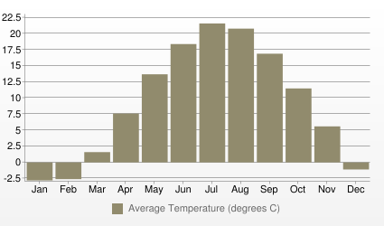 Boston Average Temperature (degrees C)