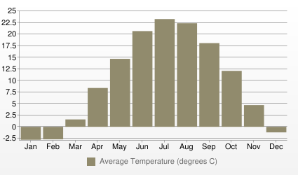 Detroit Average Temperature (degrees C)