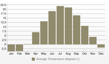 Toronto Average Temperature (degrees C)