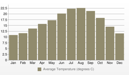 Lisbon Average Temperature (degrees C)