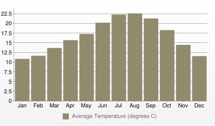 Lisbon Average Temperature (degrees C)