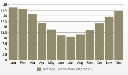 Buenos Aires Average Temperature (degrees C)