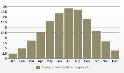 Milan Average Temperature (degrees C)