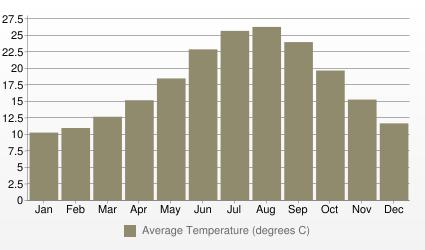Tunis Average Temperature (degrees C)