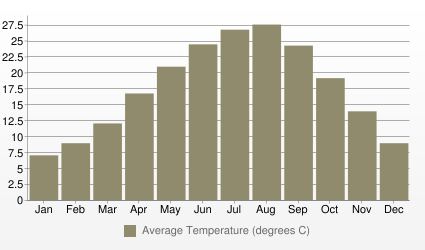 Damascus Average Temperature (degrees C)