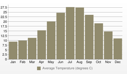 Athens Average Temperature (degrees C)