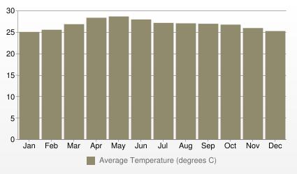 Manila Average Temperature (degrees C)
