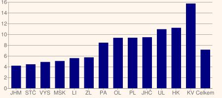 Graf 3: Podíl schodku obecních rozpočtů na příjmech vroce 2009 (v%)