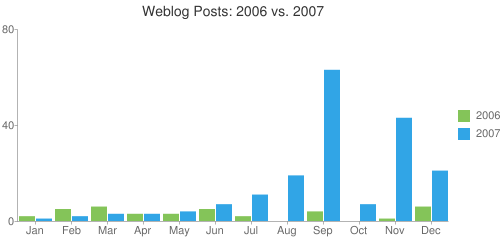 Comment stat for 2007