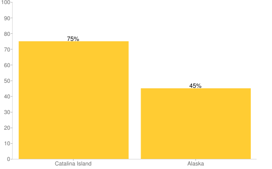 Bar graph showing higher probability of living one year in Catalina Island vs Alaska
