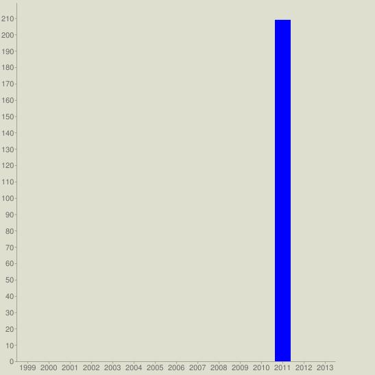 chart?cht=bvg&chs=547x547&chco=0000FF&chf=bg,s,DEDFCE&chxt=x,y&chxl=0:|1999|2000|2001|2002|2003|2004|2005|2006|2007|2008|2009|2010|2011|2012|2013&chds=a&chd=t:0,0,0,0,0,0,0,0,0,0,0,0,209,0,0