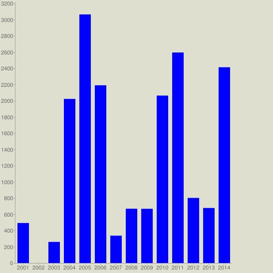 chart?cht=bvg&chs=547x547&chco=0000FF&chf=bg,s,DEDFCE&chxt=x,y&chxl=0:|2001|2002|2003|2004|2005|2006|2007|2008|2009|2010|2011|2012|2013|2014&chds=a&chd=t:493,0,260,2022,3063,2190,337,669,668,2063,2594,802,678,2412